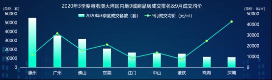 58同城、安居客《粤港澳大湾区Q3理想安居指数报告》:新房成交量环比上涨23.65%-中国网地产