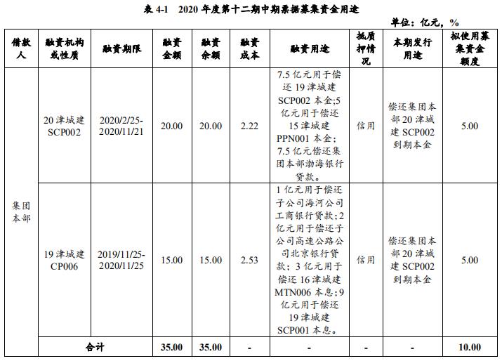 天津城投集團:擬發行10億元中期票據 用於償還存量債務-中國網地産