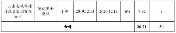 雲南城投集團:擬發行30億元中期票據 用於償還存量債務-中國網地産