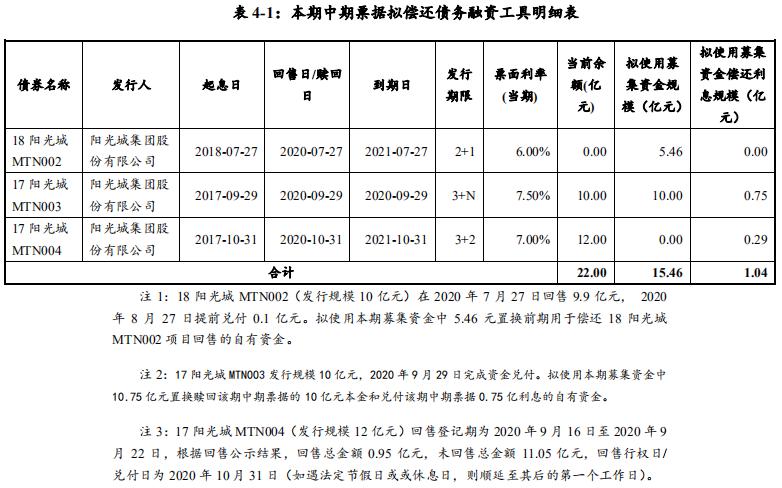 陽光城:擬發行16.5億元中期票據 用於償還非金融企業債務融資工具-中國網地産
