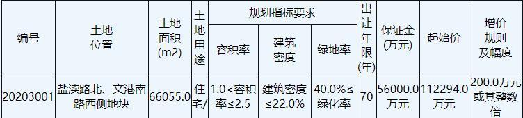 萬科15.65億元競得鹽城亭湖區1宗住宅地塊 溢價率39.36%-中國網地産