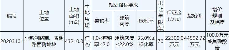 興邦置業5.55億元競得鹽城亭湖區1宗住宅地塊 溢價率24.44%-中國網地産