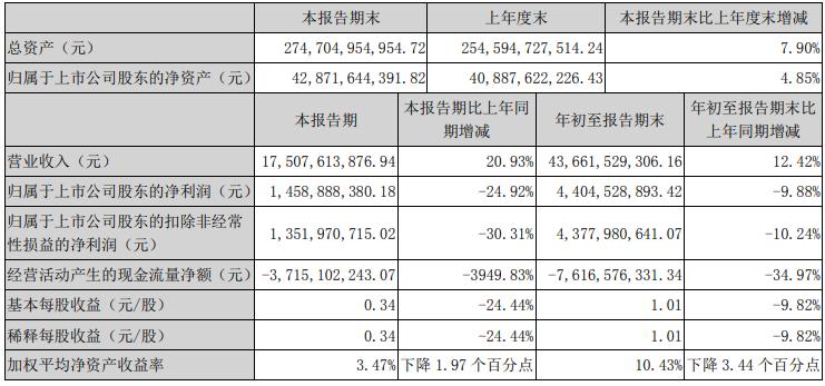 榮盛發展:前三季度歸屬股東凈利潤44.04億元 同比降9.88%-中國網地産