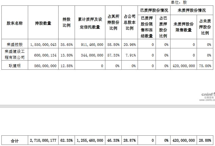 榮盛發展:榮盛控股解除質押1.6億股公司股份 佔總股本的3.68%-中國網地産