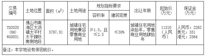 金地1.14億元競得佛山市南海區一宗商住用地 溢價率0.88%-中國網地産