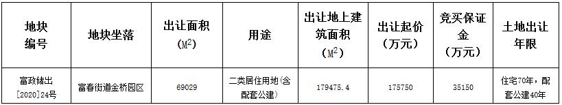 北辰19.28亿元竞得杭州市富春街道一宗住宅用地 溢价率9.67%-中国网地产