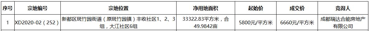 合能4.44億元競得成都市新都區一宗地塊 溢價率14.83%-中國網地産