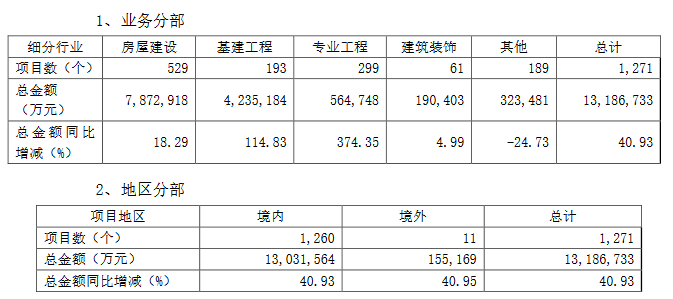 绿地控股:第三季度基建业务新增项目1271个-中国网地产