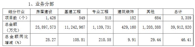 綠地控股:第三季度基建業務新增項目1271個-中國網地産