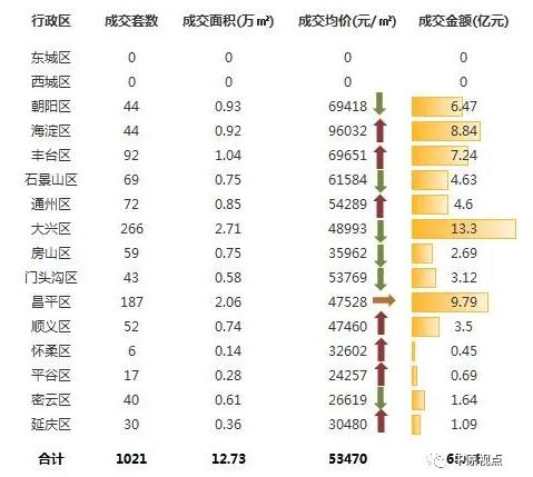 中原地产:上周北京新建住宅市场成交额68.04亿元 成交1021套-中国网地产