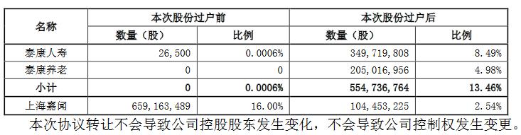 阳光城:5.54亿股股份过户登记手续完成-中国网地产