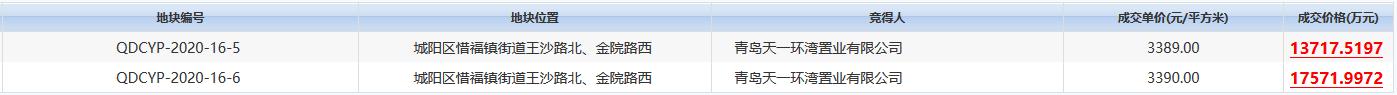 天一環灣置業3.13億元摘得青島市城陽區2宗住宅用地-中國網地産