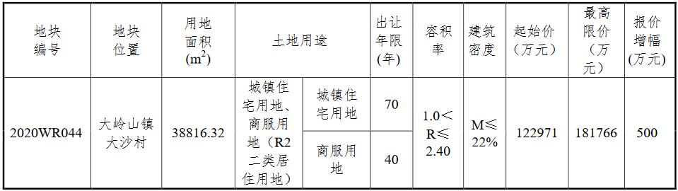 东莞新闻股票配资可盈中海182亿元竞得东莞市大岭山镇一宗商住用地 溢价率4803%