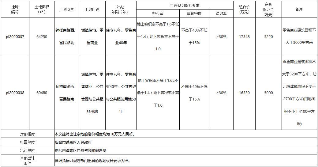 碧桂园3.37亿元摘得烟台市2宗商住用地 总出让面积12.47万平-中国网地产