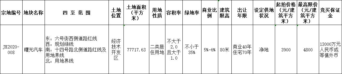 招商蛇口7.46亿元竞得沈阳市一宗商住用地 溢价率23.08%-中国网地产