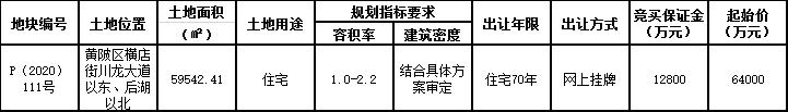 盛世恒德7.2億元競得武漢市黃陂區一宗住宅用地 溢價率12.5%-中國網地産