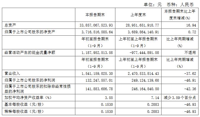 天地源:前三季度归属股东净利润1.32亿元 同比减少46.91%-中国网地产