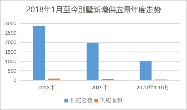 北京别墅供需比失衡 存量下降的讯号你读懂了吗-中国网地产