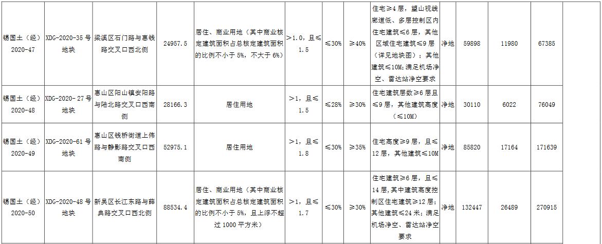 无锡市86.12亿元出让6宗地块 华发47.05亿、招商蛇口9.03亿扩储-中国网地产