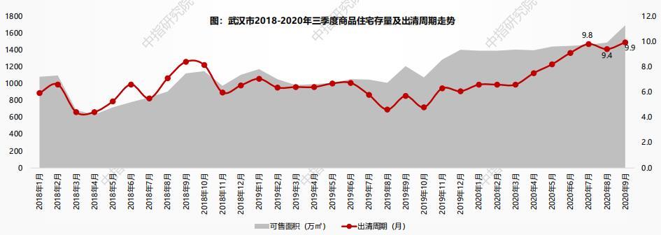 中指研究院:截至三季度末武汉住宅存量面积1692万方 环比增加13.7%-中国网地产