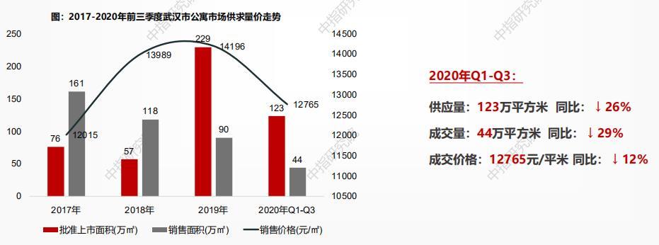 中指研究院:截至三季度末武漢住宅存量面積1692萬方 環比增加13.7%-中國網地産