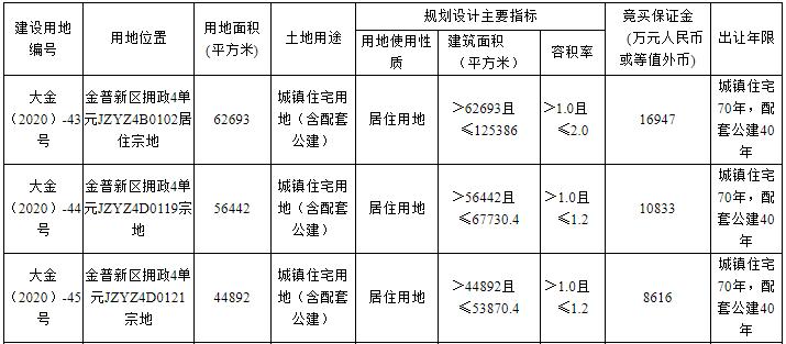 大连市7.28亿元出让3宗居住用地 金科、金地各有斩获-中国网地产