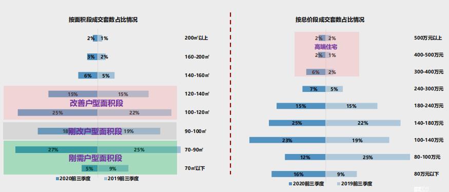 中指研究院:前三季度天津商品住宅供应面积916.06万平 同比下跌21%-中国网地产