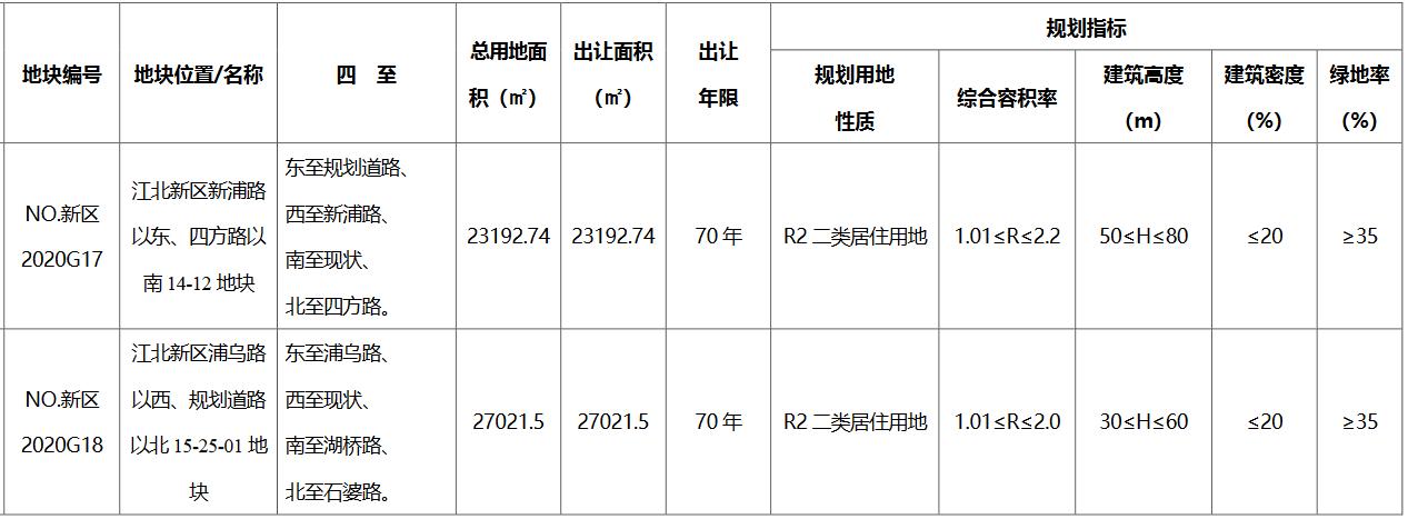 保利10.5亿元竞得南京市江北新区一宗居住用地 溢价率1.94%-中国网地产