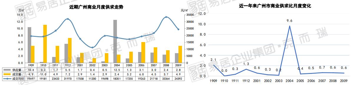 克而瑞:9月广州商业市场新增成交4.9万平 环比增32%-中国网地产