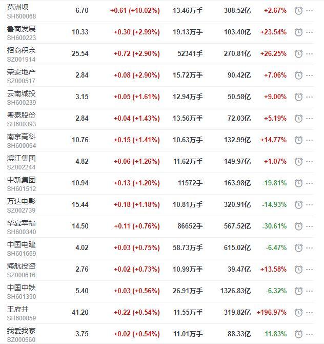 地产股收盘丨沪指收涨0.46% 葛洲坝涨停-中国网地产