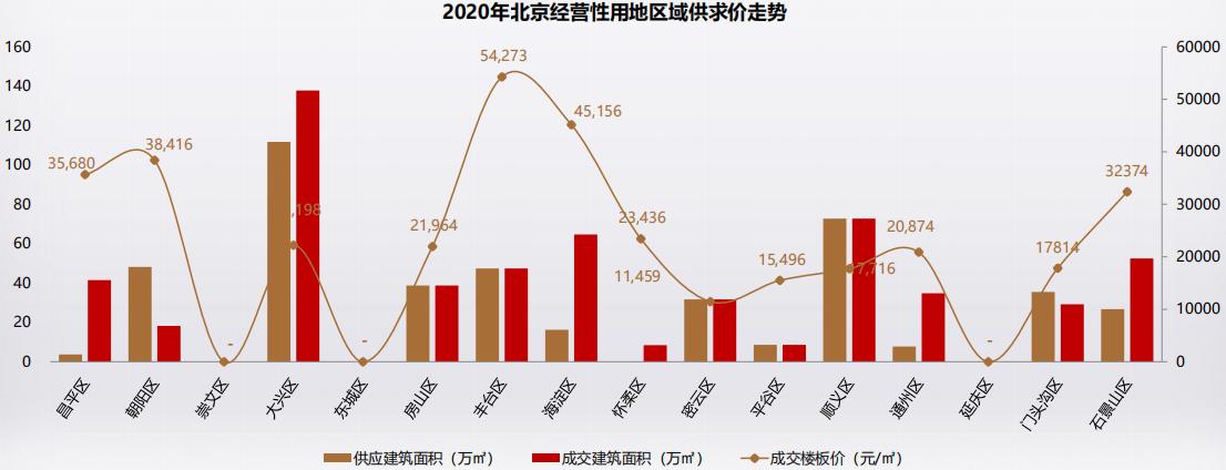 克而瑞:9月北京土地市场供应3宗商办地块 成交2宗不限价宅地-中国网地产
