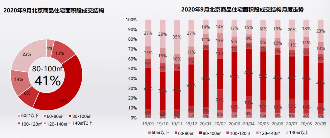克而瑞:9月北京商品住宅供应火热 成交价格回调下跌-中国网地产