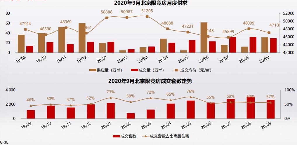 克而瑞:9月北京共有产权房无新项目开放申购-中国网地产