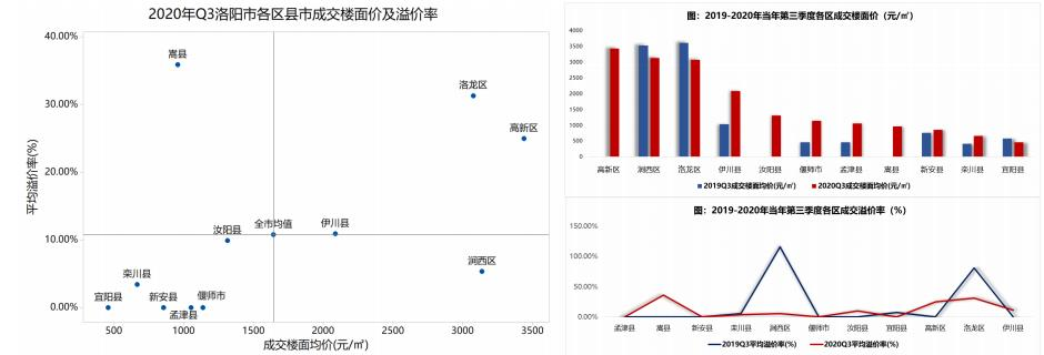 中指研究院:三季度洛阳商办土地成交主要集中在洛龙区-中国网地产