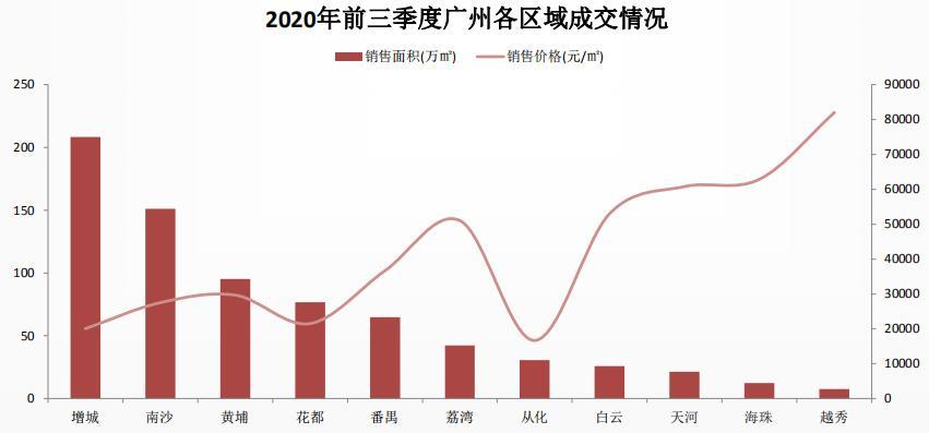 中指研究院:广州三季度商品住宅成交面积同比增长57.2%-中国网地产