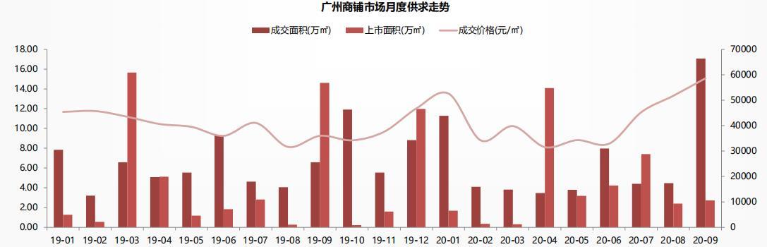 中指研究院:广州前三季度共成交商铺4214套/60.37万㎡-中国网地产