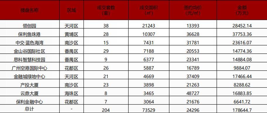 中指研究院:广州前三季度共成交写字楼2039套/40.73万㎡-中国网地产