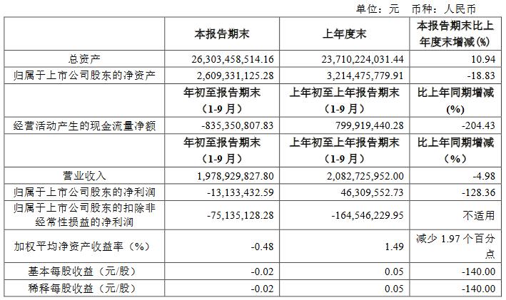 珠江实业:前三季度归属股东净亏损1313.3万元-中国网地产