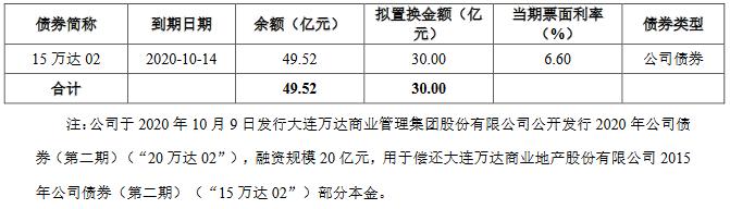 万达商管:成功发行25亿元公司债券 票面利率5.38%-中国网地产