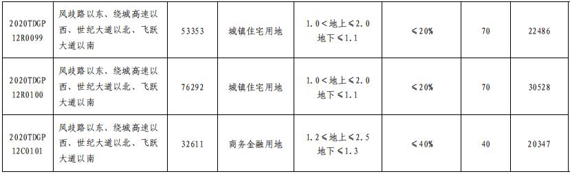 萬科19.7億元摘得濟南市雪山片區3宗地塊-中國網地産