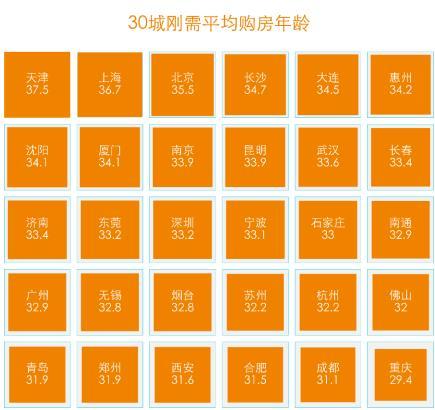 贝壳研究院:北京刚需房总价近五倍于沈阳-中国网地产