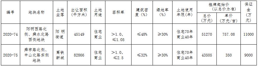 宁波市11.6亿元出让2宗商住用地 华晟6.5亿元竞得一宗-中国网地产