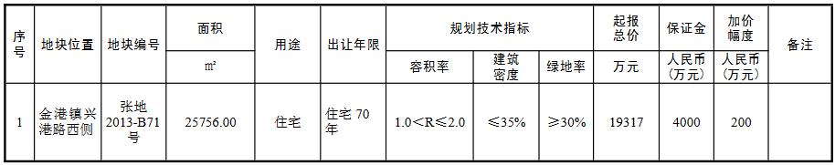 蘇州市4.43億元出讓2宗住宅用地 中瑞恒基2.49億元競得一宗-中國網地産