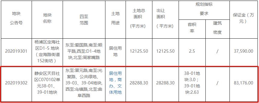 華發+仁恒42.1億元競得上海市靜安區一宗地塊 溢價率1.25%-中國網地産