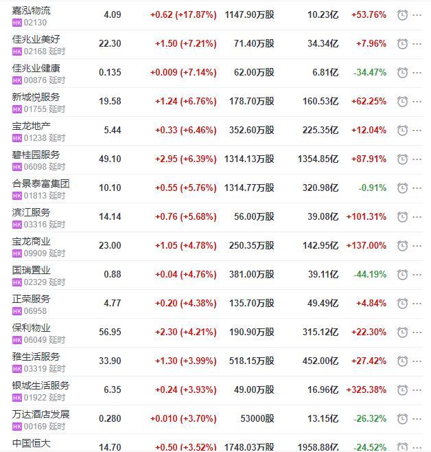 地产股收盘丨恒指收跌0.49% 嘉鸿物流收涨17.87% 北大资源收跌11.34%-中国网地产