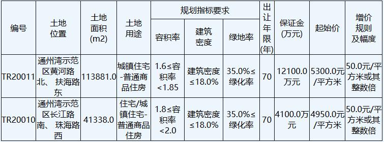南通市28.7亿元出让10宗地块 中骏9.2亿元竞得一宗-中国网地产