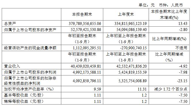 金地集團:前三季度歸屬股東凈利潤49.92億元-中國網地産