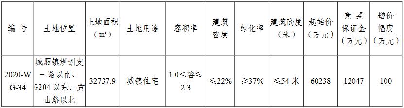 山東鐵路發展6.4億元競得蘇州太倉市一宗住宅用地 溢價率6.47%-中國網地産