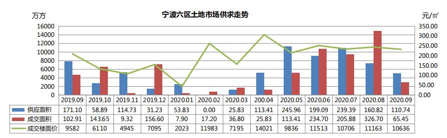 克而瑞:9月宁波经营性土地供应111万方,成交65万方-中国网地产
