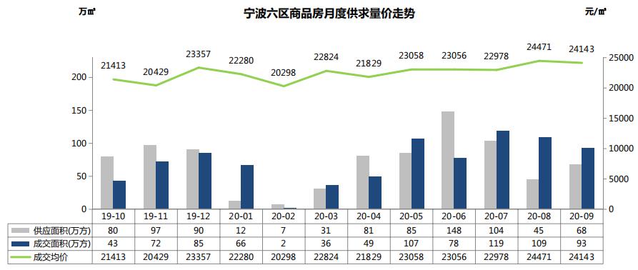 克而瑞:9月宁波市六区商品房市场成交93万方 环比降14.68%-中国网地产